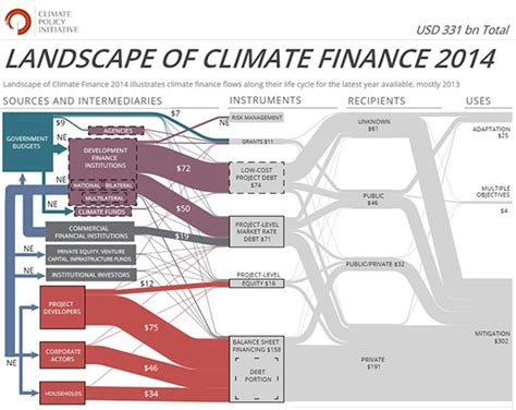 financing education in a climate of change 12th edition why climate finance is a no brainer for business world
