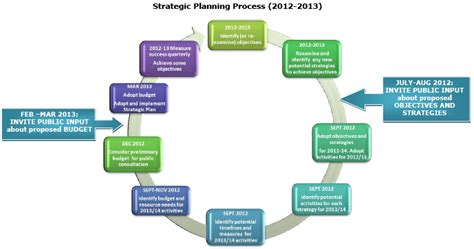 strategic planning cycle diagram strategy