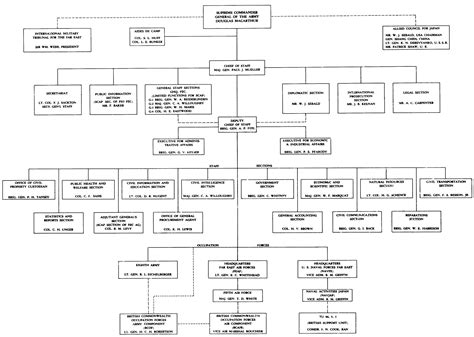 army s sections chapter 3 the command structure afpac fec and scap
