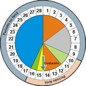 Calendario De Ovulacion Y Fertilidad 191 Qu 233 Es El M 233 Todo Ritmo O Calendario