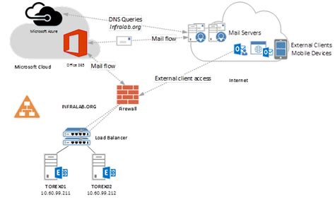 Office 365 Mail Flow Exchange Server 2016 And Microsoft Cloud Part 7 Techgenix