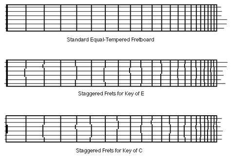 measuring for fret slots page 5