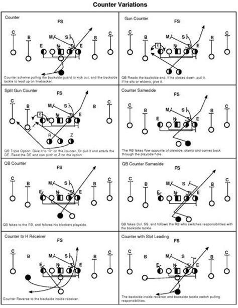 diagram football plays football play diagrams templates pictures to pin on