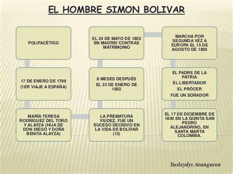 imagenes sobre la vida de simon bolivar pensamientos integracionistas de simon bolivar