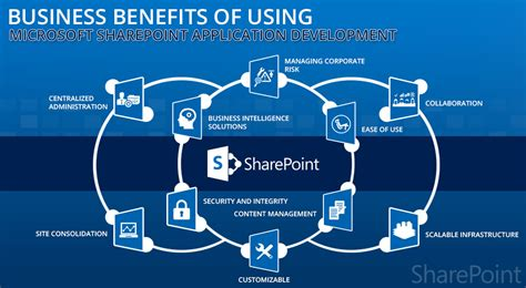 Benefit Of Change Mba To Ms In Mis by 10 Key Business Benefits Of Using Microsoft Sharepoint