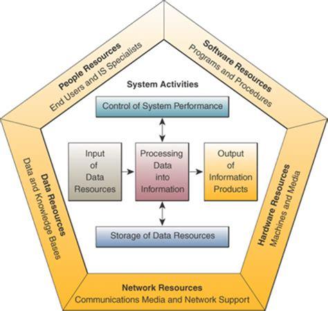 Dasar Dasar Organisasi Informasi catatan nana dasar dasar sistem informasi managemen bag 2