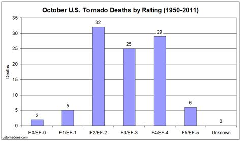 Bake Month Official Rating System by U S Tornadoes The Month Of October By The Numbers U S