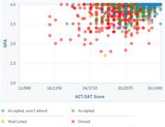 Northwestern Mba Average Gpa by Learn What Gpa And Test Scores You Need For Cal State