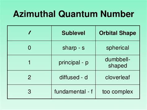 What Is An L Shaped Called by Quantum Numbers