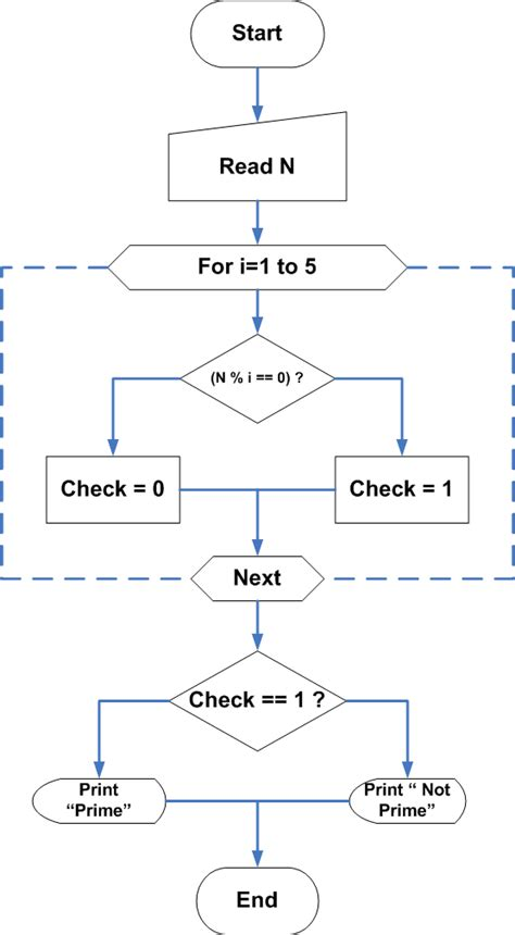 flowchart of prime number c program to check if a number is prime or not
