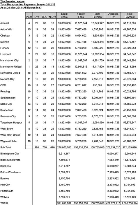 epl table list manchester united earn record 163 60m from tv daily mail online