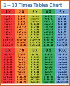 1 to 15 times tables boxfirepress