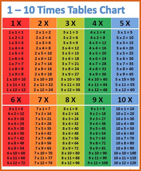 15 Times Table by 1 To 15 Times Tables Boxfirepress