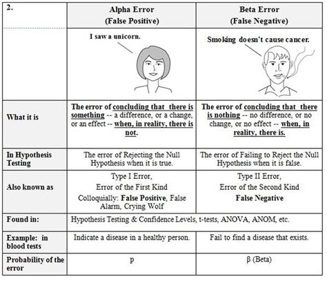 compare and contrast table exles compare and contrast tables statistics from a