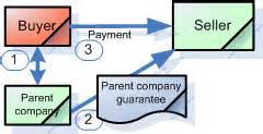 Parent Company Parent Company Guarantee Secure Your Receivables