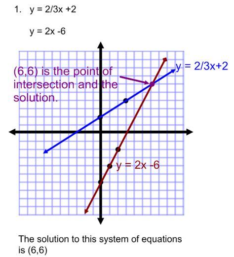 the graph of this equation will be which conic section graphing systems of equations practice problems