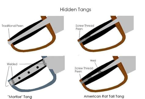 types of knife handles wing chun swords tangs handle types alignment ergonomics