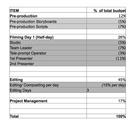 How To Create A Budget For Your Corporate Video Production Manufacturing Cost Estimate Template