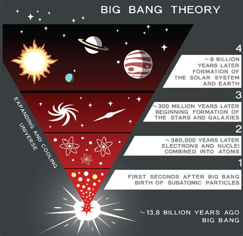 history of pattern formation theory big bang beliefs busted creation com