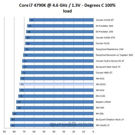 i7 7700k cpu fan best heatsink fan for i7 7700k guru3d forums