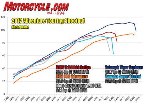 Ktm 1190 Adventure Dyno 2012 Adventure Touring Shootout Motorcycle