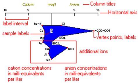stiff diagram creating stiff diagram maps