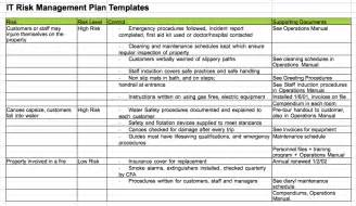 risk mitigation plan template risk management plan template cyberuse