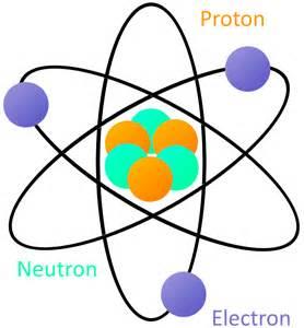 Electron neutron proton atom diagram