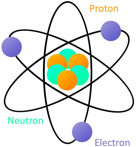 Neutrons Protons Electrons by What Is Electricity Learn Sparkfun