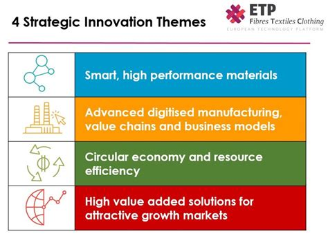 New Research Agenda For European Textile And Clothing Sector Innovation Theme Ideas