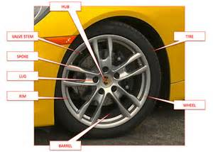 Car Tire Parts Names Four Wheeled Future Eight Ways To Re Invent Your Car S