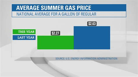 average gas price gas price average gas price in texas
