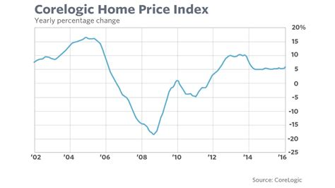 home prices continue their upward march corelogic says