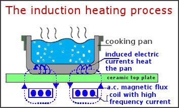 basic principle of induction cooker the microwave factor study shows that using induction cookers can often exceed european and uk