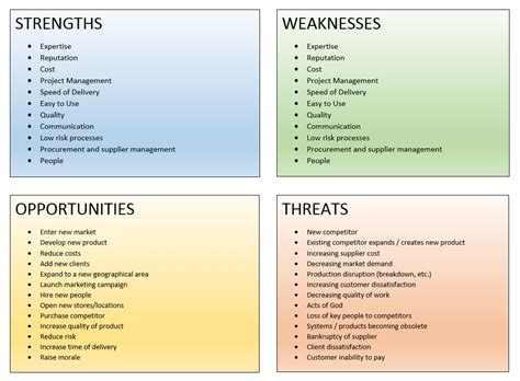 sales strengths and weaknesses salestrong