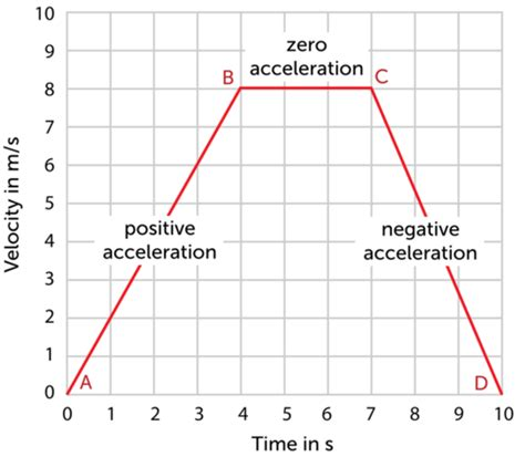 Section 11 3 Acceleration Answers by This Graph Shows How The Velocity Of A Runner Changes