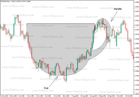 cup and handle pattern in forex picture cup and handle pattern in forex market