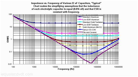 impedance of capacitor at high frequency esr