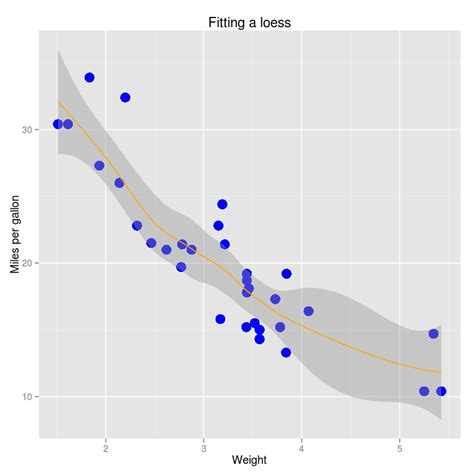 ggplot theme base size comparing base graphics with ggplot2 duke ngs course