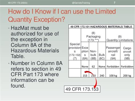 which section of 49 cfr provides information about training requirements 49 cfr 172 203 b the description of a limited quantity