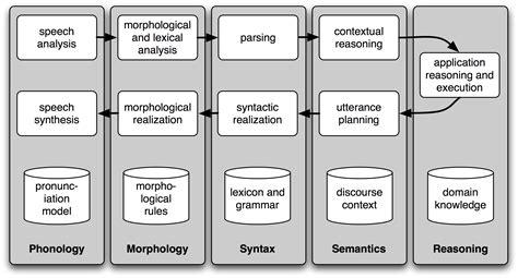 Python Language Model