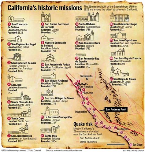california missions map printable missions map images frompo