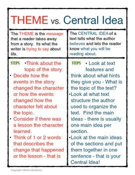 theme definition for students theme vs central idea chart definitions literature and