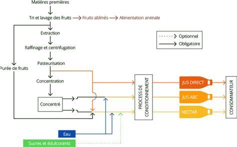 diagramme de fabrication de jus d orange pdf fabrication de jus de fruits