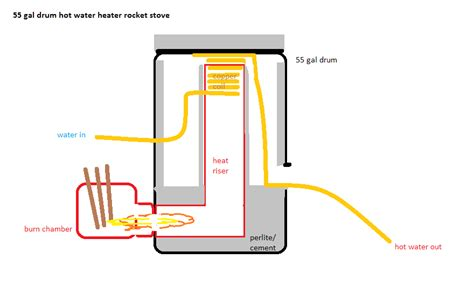 Most Efficient House Plans by Rocket Stove Water Heater For Outdoor Wood Fired