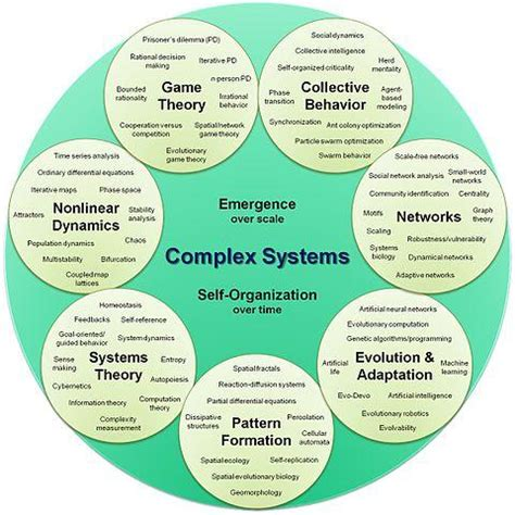simulating social complexity a handbook understanding complex systems books binghamton advanced graduate certificate