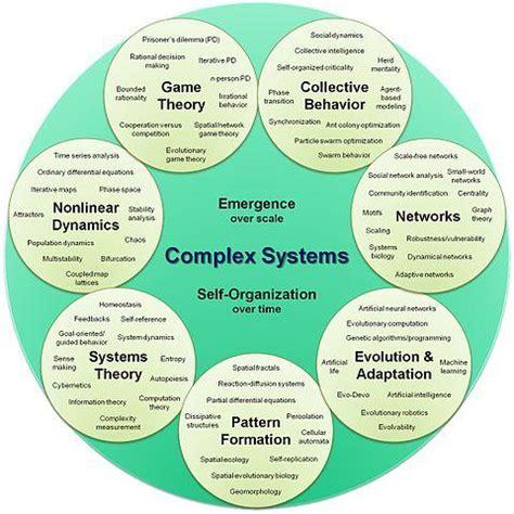 simulating social complexity a handbook understanding complex systems books binghamton advanced graduate certificate