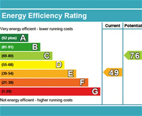 epc solar pv requirements energy performance certificates