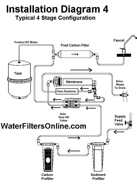 Blue Kitchen Canister Set installation diagram of 4 and 5 stage reverse osmosis systems