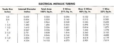 nec conduit fill table nec conduit fill chart encore wire corporation conduit